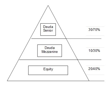 El retorno de los leveraged buyouts tras la crisis financiera: un análisis de la tipología y de las partes intervinientes (y II)