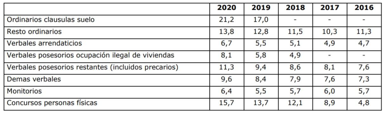 Memoria 2020: la pandemia provoca una reducción de la litigiosidad y aumentan las causas pendientes