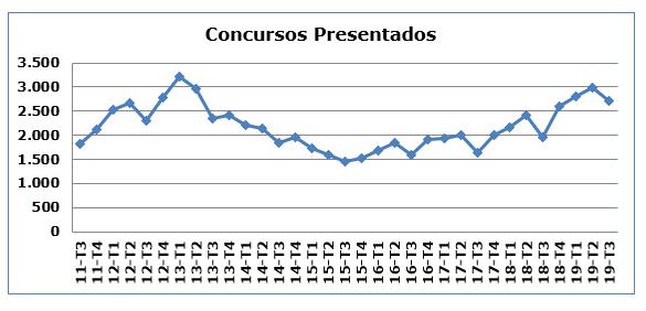 El CGPJ notifica una caída de los desahucios y un aumento de las demandas por despido