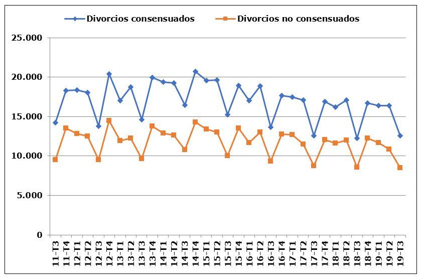 Las separaciones y divorcios contenciosos aumentan un 2,8 por ciento en el tercer trimestre del año mientras los no consensuados bajan un 0,6 por ciento